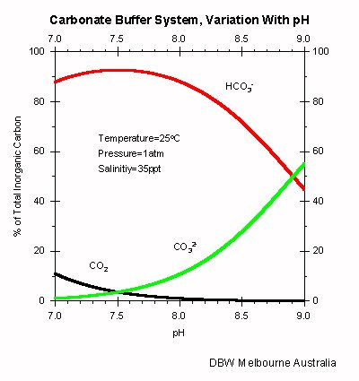 Carbonate buffer system, relationship between relative concentration and pH.