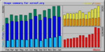 OZ REEF website statistics graph as of the 27th of Janurary, 2006.